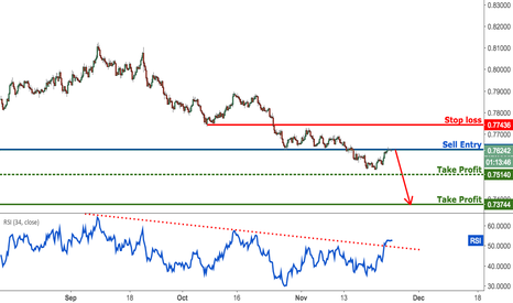 AUDUSD: AUDUSD testing major resistance, time to sell