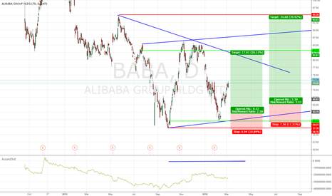 BABA: Alibaba Group is still raising