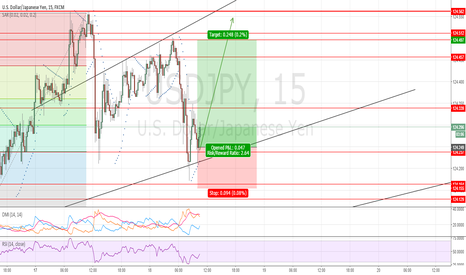 USDJPY: USDJPY: Trend line and retracement level suggests a long trade.