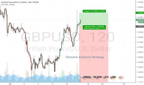 GBPUSD: Sell long