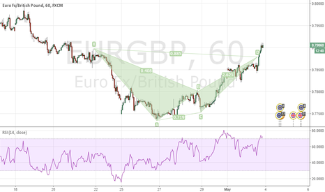 EURGBP: Taking a short based on the EURGBP Bearish Bat
