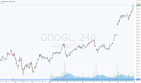 GOOGL: Alphabet Inc. [ googl ]