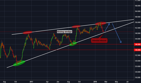 GBPJPY: Expected rebound around 148-149 on GBPJPY