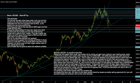 BTCUSD: BITCOIN: BTCUSD  ON the brink of the next abyss