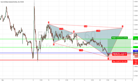 EURNZD: Long EURNZD in very good formation pattern