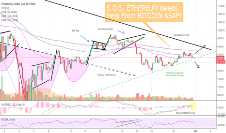 ETHUSD: S.O.S.!! ETHEREUM Needs Help From BITCOIN Immediately. See Why!