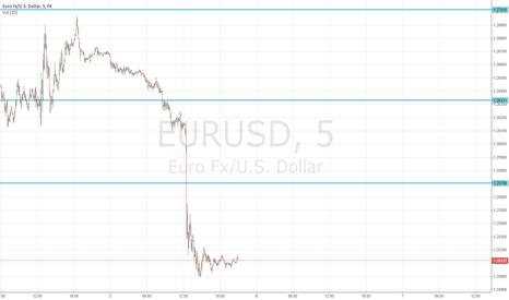 EURUSD:  3 PEAKS ENTRY BASED ON PULL BACK!