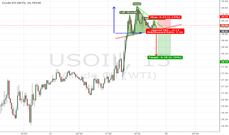 USOIL: WTI Oil H&S 15 min Chart