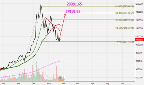 """BTCUSD: """"C3"""" Wave. Strong or Weak?"""