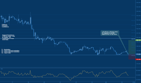 GBPJPY: Jeepson Trading // GBPJPY // Long