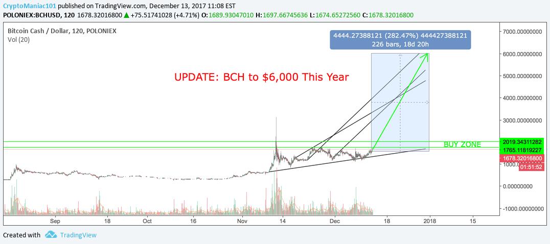 tradingview bch btc)
