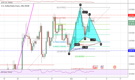 USDCHF: Another Gartley setting up