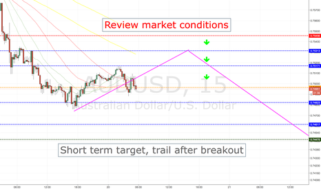 AUDUSD: AUDUSD SHORT ENTRY LEVELS, TOKYO SESSION ONLY