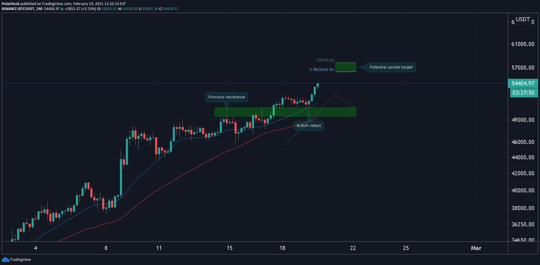 tradingview bitcoin usdt)