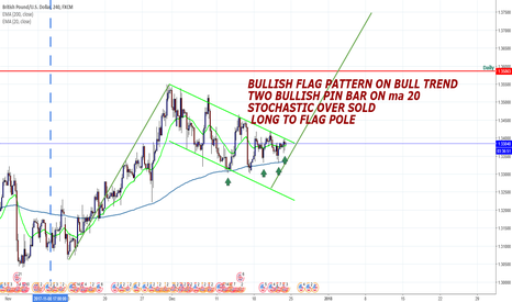 GBPUSD: GBPUSD DAILY AND H4 Flag pattern