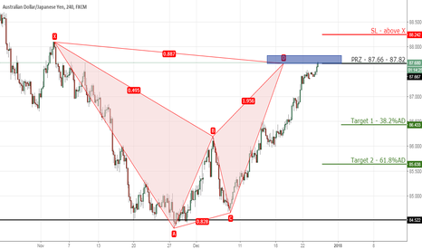 AUDJPY: AUDJPY bearish bat on 4hr chart.
