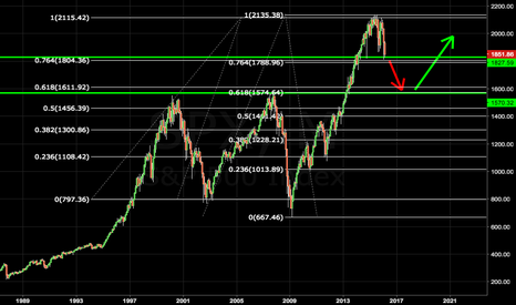 SPX: Markets In Correction
