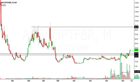 AKSHOPTFBR: aksh optifibre looks bullsih in medium to long term