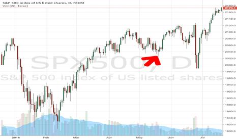 SPX500: Tesla Stock Price June 28