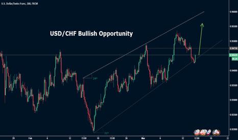 USDCHF:  USD/CHF Buy Opportunity
