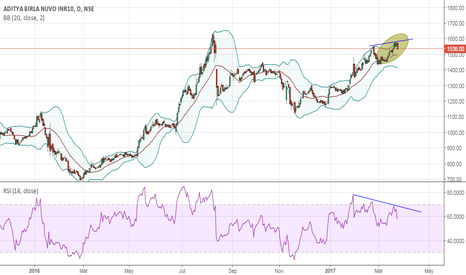 ABIRLANUVO: A B novo showing signs of giving up some gains