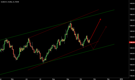 XAUUSD: #Gold up-channel