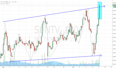 SUNTV: SUNTV Connecting, Breaks Out Consolidation
