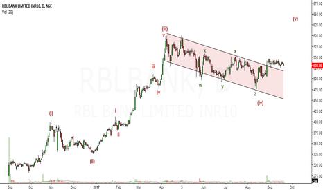 RBLBANK: EW Analysis of RBL Bank
