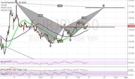 EURJPY: EURJPY Long opportunity on hour graph !