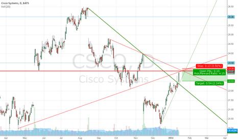 CSCO: Cisco Systems mit heftigem Kreuzwiederstand