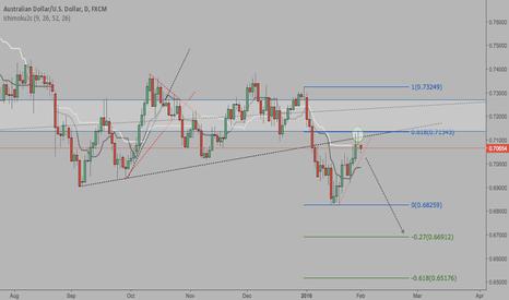 AUDUSD: AUD/USD Day chart analysis