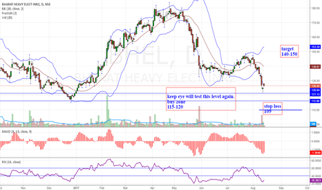 BHEL: BHEL-High probability buy setup