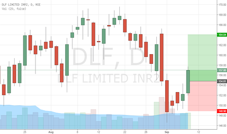 DLF: Bullish On DLF