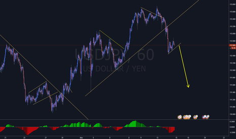 USDJPY: Going Short on USDJPY. (Breakout)