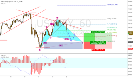 USDJPY: Looking  to long based on the BAT pattern at 119.424