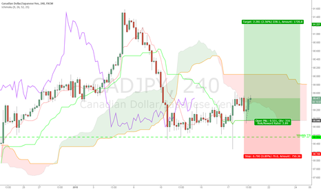 CADJPY: CADJPY not giving up