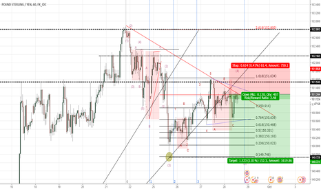 GBPJPY: GJ Correction in wave 4 and downtrend still affect