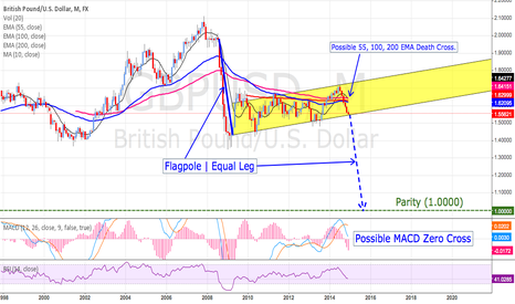 GBPUSD: GBP/USD Monthly Flagpole? Extension = Parity (1.000)