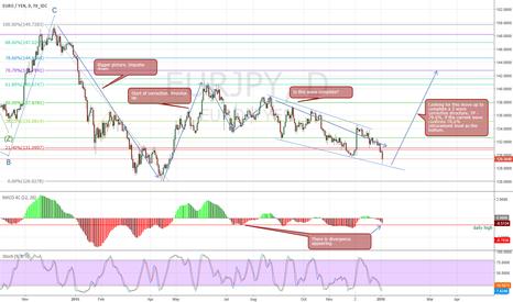 EURJPY: EURJPY - Potential long term buy set up