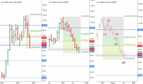 DXY: Anche il Dollar Index sta configurando una fase di esaurimento