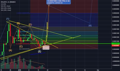 XVGBTC: Looks Green Signal to buy now