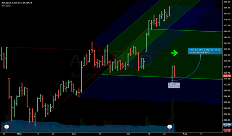 AMZN: AMZN - looking for median line rally-back