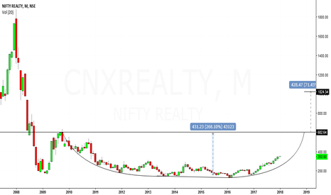 CNXREALTY: realty sector looks bullish for long term