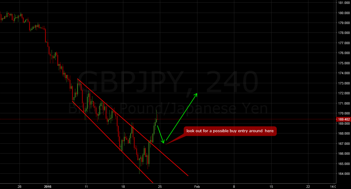 GBPJPY: If you missed it - long