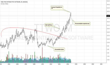TTWO: Take Two Still Looks Like A Good Investment
