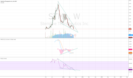STML: STML moving in the weekly formation