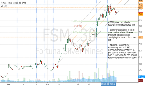 FSM: Watch for directional response to significant level