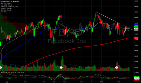 FB: Facebook Daily. Contending with this DTL