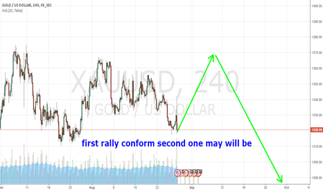 XAUUSD: hi friends this is our xauusd