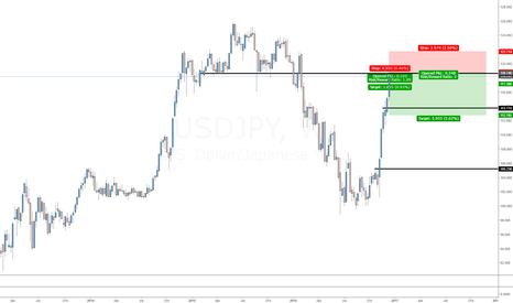 USDJPY: USDJPY big Picture